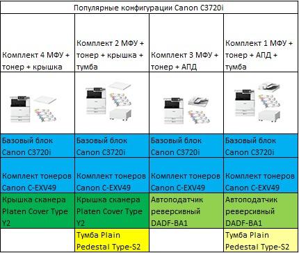 Популярные конфигурации Canon C3720i