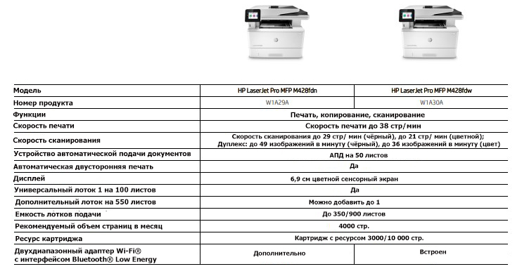 Кратко о серии HP LaserJet Pro M428