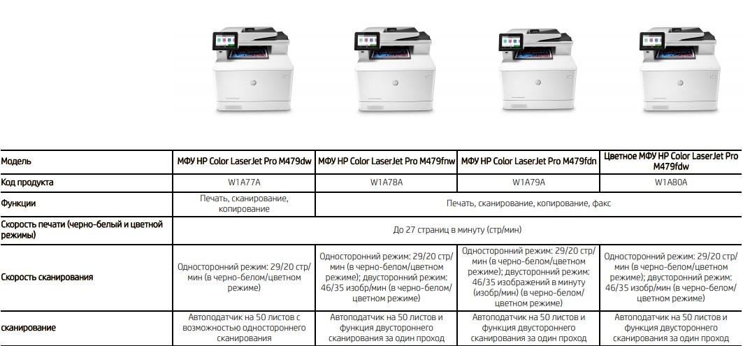 Кратко о серии HP LaserJet Pro M404