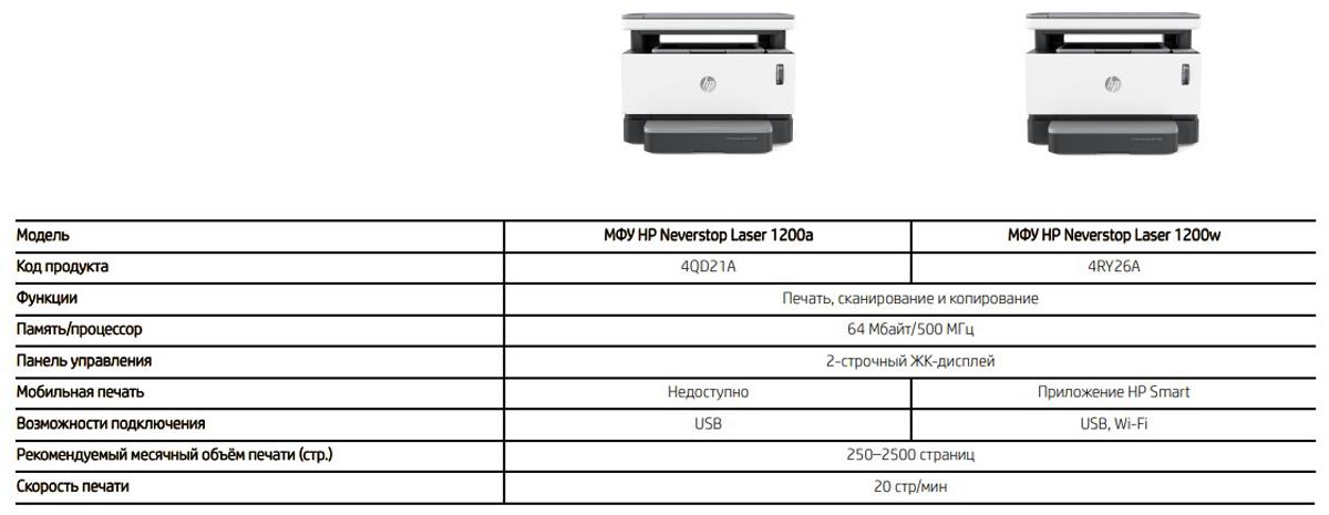 Кратко о серии HP Neverstop Laser 1000