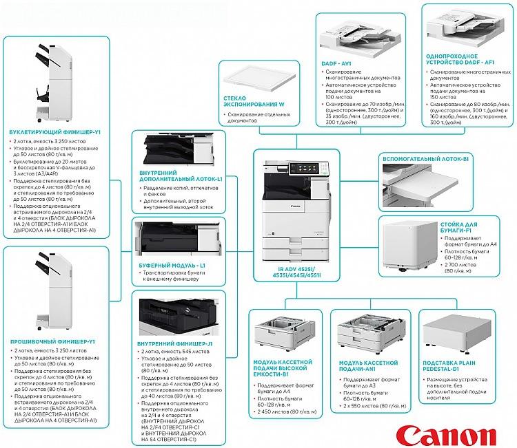 Основные варианты комплектации МФУ CANON imageRUNNER ADVANCE 4525i