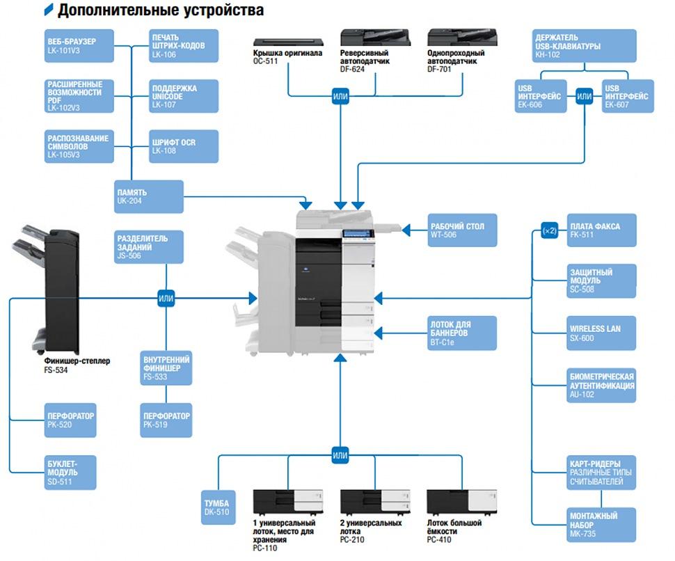 Дополнительные устройства Konica minolta bizhub c224