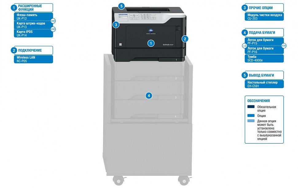 Дополнительные устройства bizhub 4702P