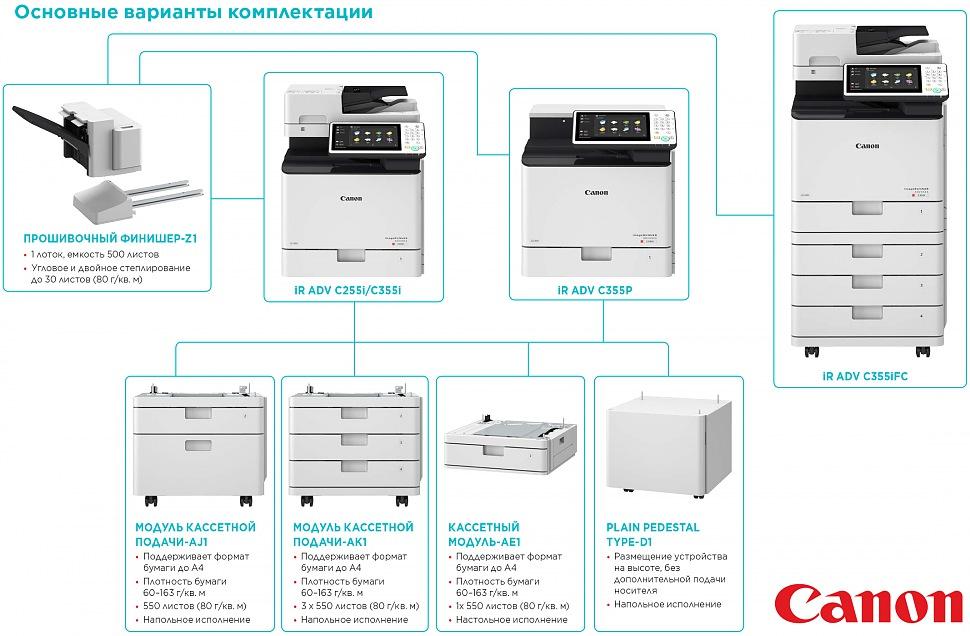 Основные варианты комплектации цветного лазерного МФУ CANON imageRUNNER ADVANCE C255i