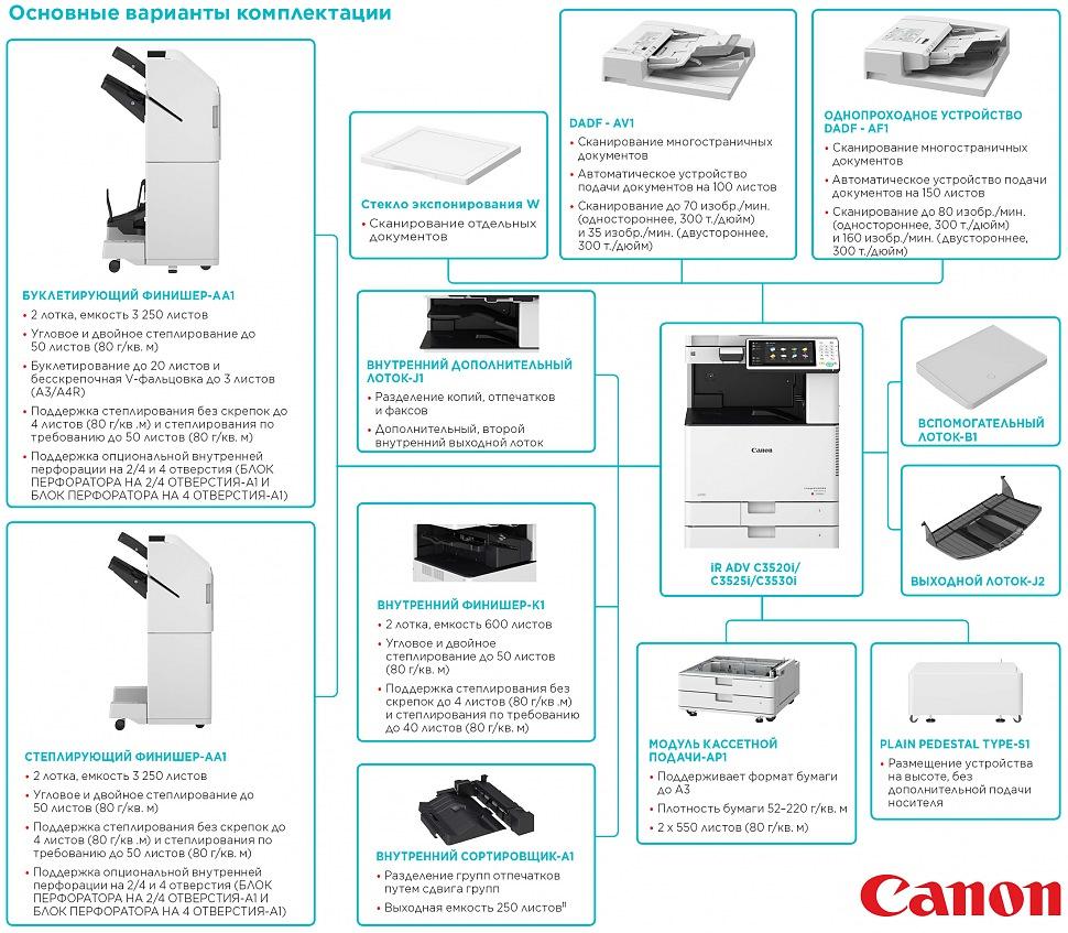 Основные варианты комплектации цветного лазерного МФУ CANON imageRUNNER ADVANCE C3520i