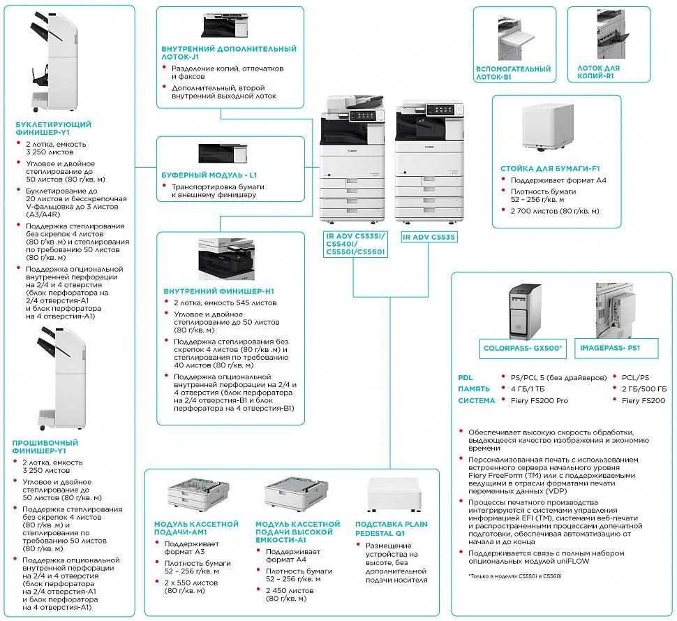 Дополнительные опции для CANON imageRUNNER ADVANCE C5535
