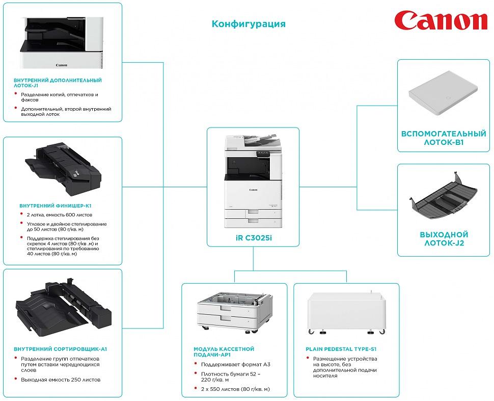 Конфигурация цветного лазерного МФУ CANON imageRUNNER C3025